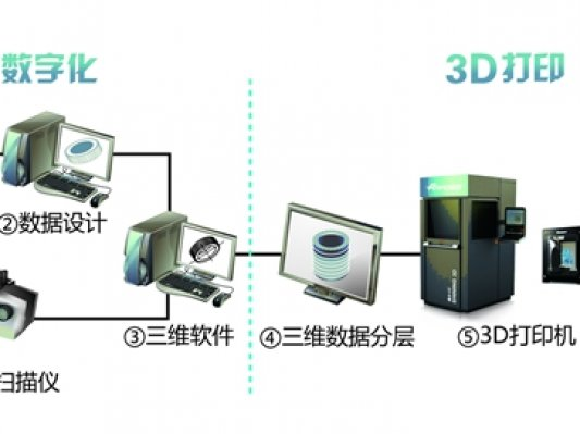 先临三维新三板挂牌,成为中国三维数字化与3D打印第一股