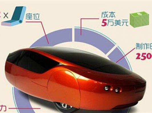 3D打印技术在汽车产业的应用解读
