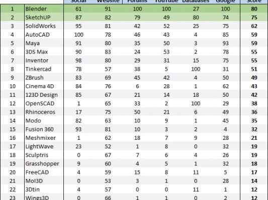 i.materialise公布全球最流行的25款3D建模软件