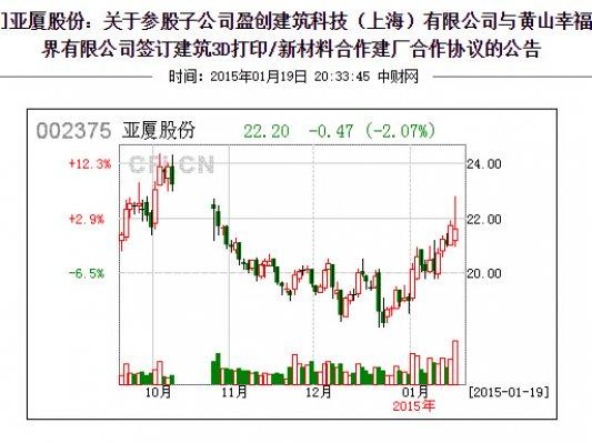 """盈创与黄山幸福合作,5亿元投资""""建筑3D打印梦工厂"""""""