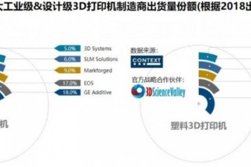 预计2019年工业级和设计级3D打印机的全球出货量将增长25%