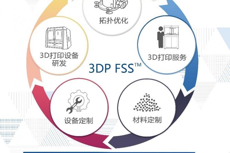 HAGE工业级大尺寸多材料3D打印机在线研讨会(总第6期)