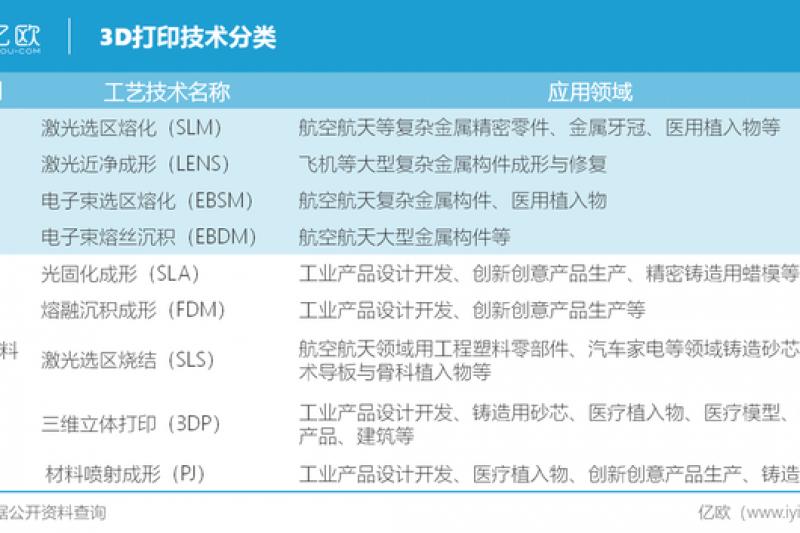 中国3D打印如何开启新纪元?