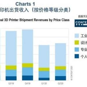 全球3D打印机第二季度出货情况,中国市场释放积极信号