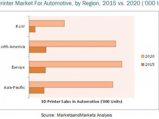 五年后欧洲才是汽车3D打印行业的老大?